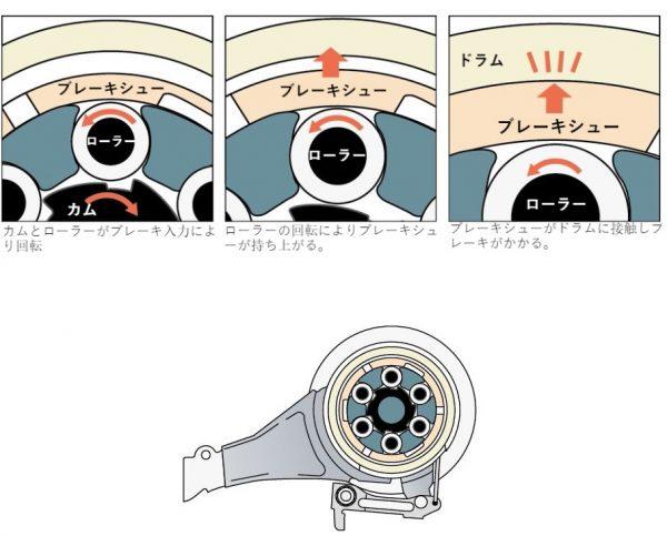tb-1のローラーブレーキ性能